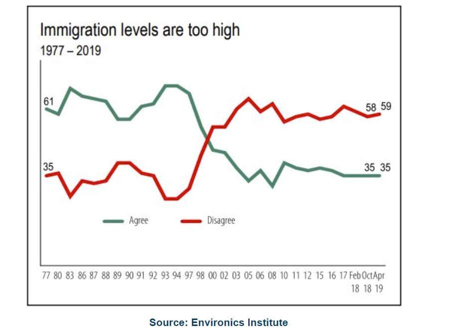 Too much immigration? 59% say no