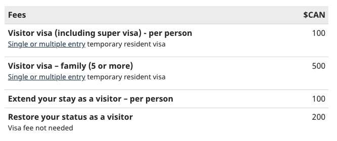 Visitor visa (including super visa) or extend your stay in Canada Fees